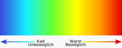 Blender Deformation Colors